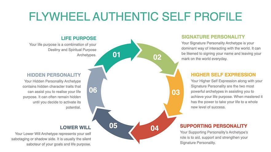 Flywheel Profile Sample