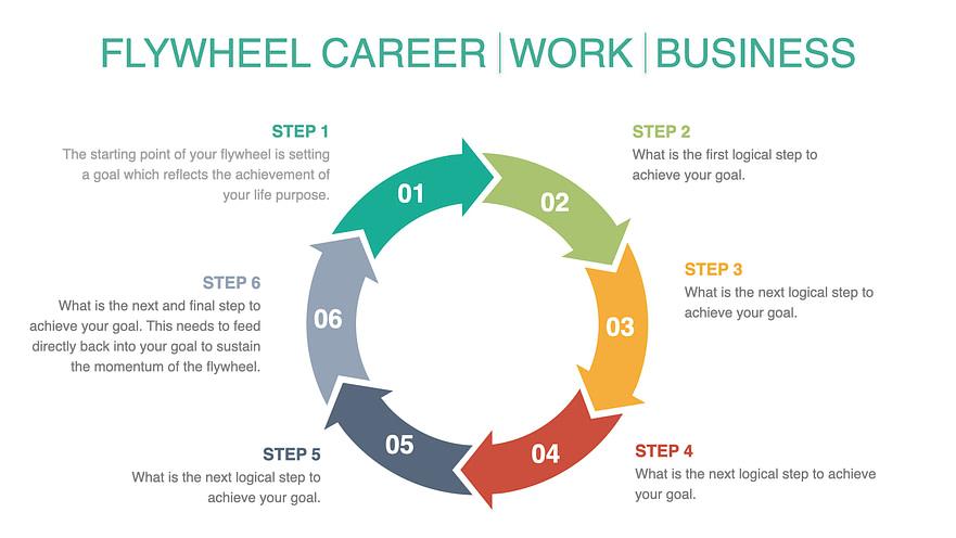 Flywheel Career Sample